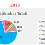 Il consumo di antibiotici nel settore zootecnico della Regione Marche - anno 2018